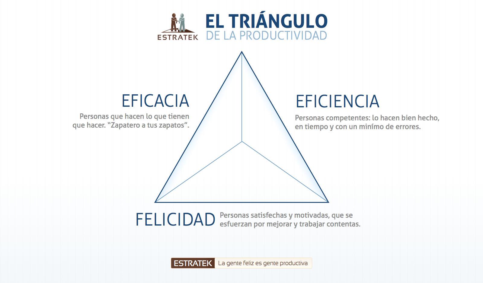 triangulo-de-la-productividad