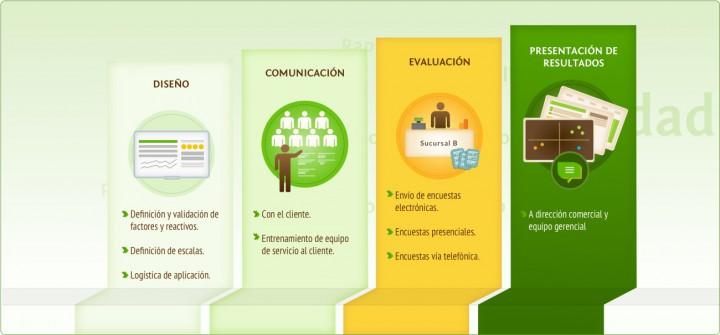Fases del Servicio al Cliente Estratek